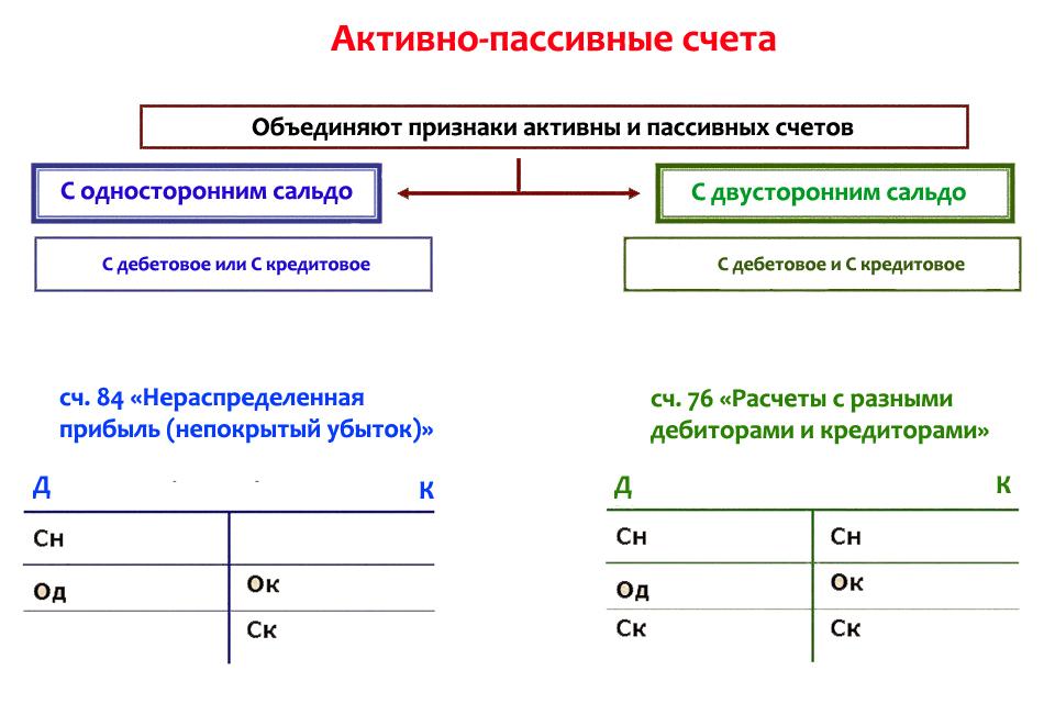 Активно-пассивные счета бухгалтерского учета