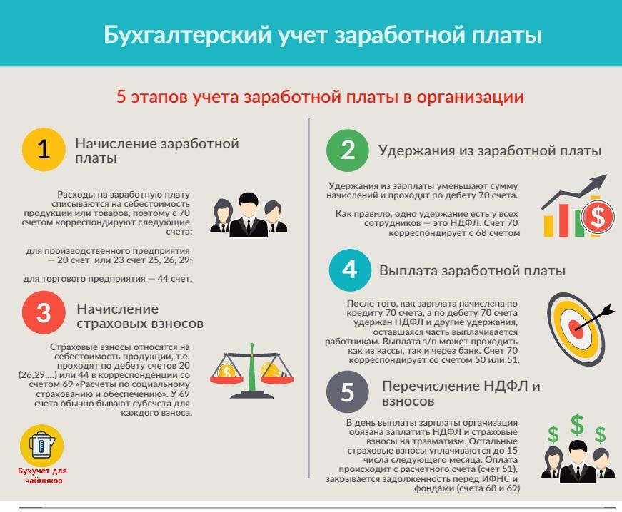 Бухгалтерский учет заработной платы в организации: этапы