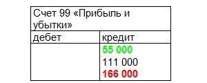 Бухгалтерский учет продаж товаров. Счет 99