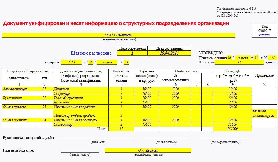 штатное расписание образец украина 2016 скачать