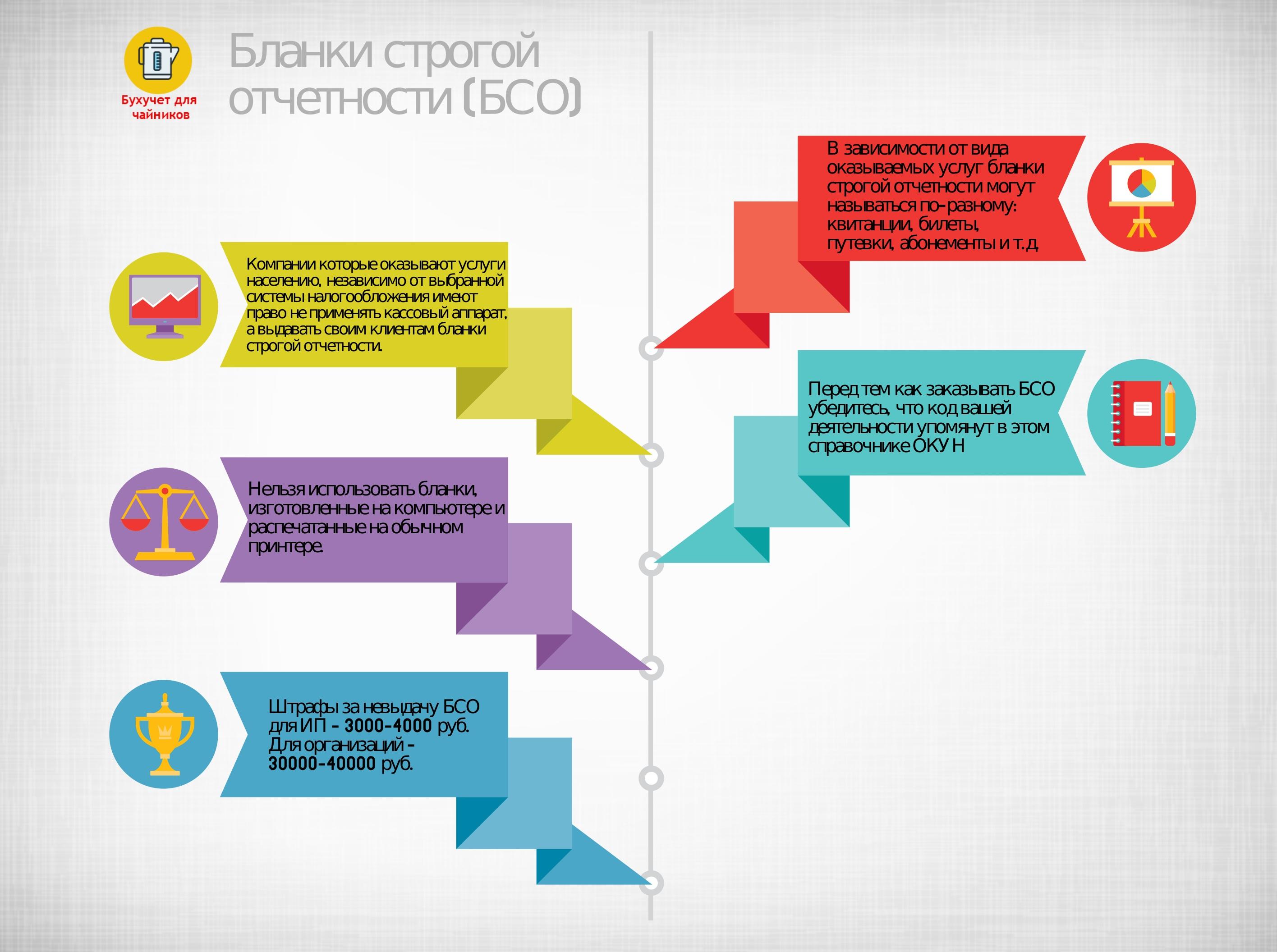 Бланки строгой отчетности (БСО): основы