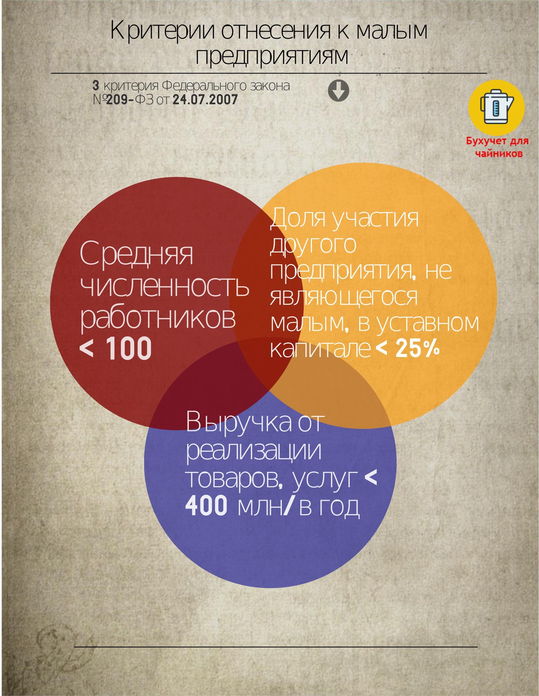 Критерии малого предприятия