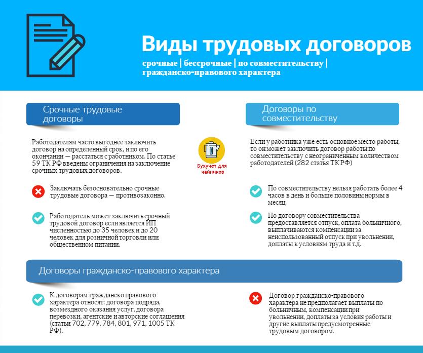 Виды трудовых договоров: Бессрочный трудовой договор, договора по совместительству, договор ГПХ