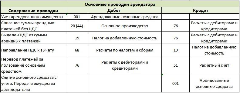 Учет аренды основных средств (имущества) арендатором. Проводки
