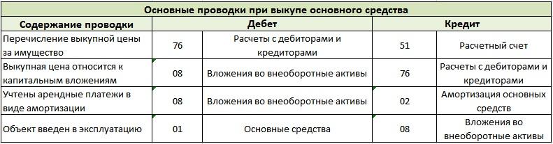 Бухгалтерский учет выкупа основного средства. Проводки