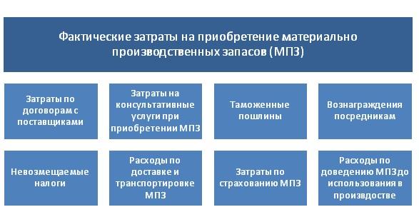 Учет фактической себестоимости материально производственных запасов (МПЗ)