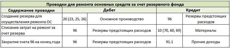 Ремонт основных средств за счет резервного фонда. Проводки