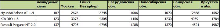 Сравнение величины транспортного налога в различных регионах