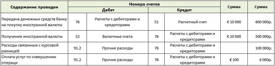 Бухгалтерский учет покупки иностранной валюты предприятия. Пример