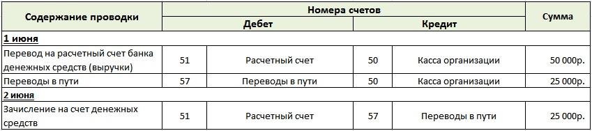 Бухгалтерский учет денежных средств примеров Бухгалтерский учет денежных средств организации находящихся в пути
