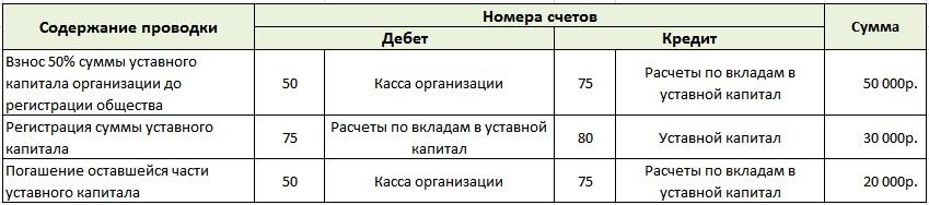 Бухгалтерский учет вложения в уставной капитал организации