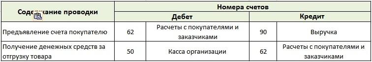 Учет денежных средств от оптовой реализации товаров
