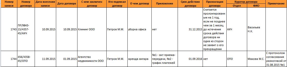 Журнал регистрации договоров: образец
