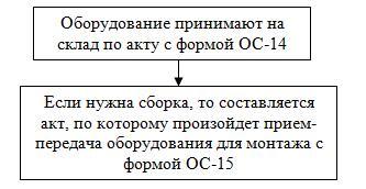 Акт приема-передачи оборудования в монтаж ОС-15