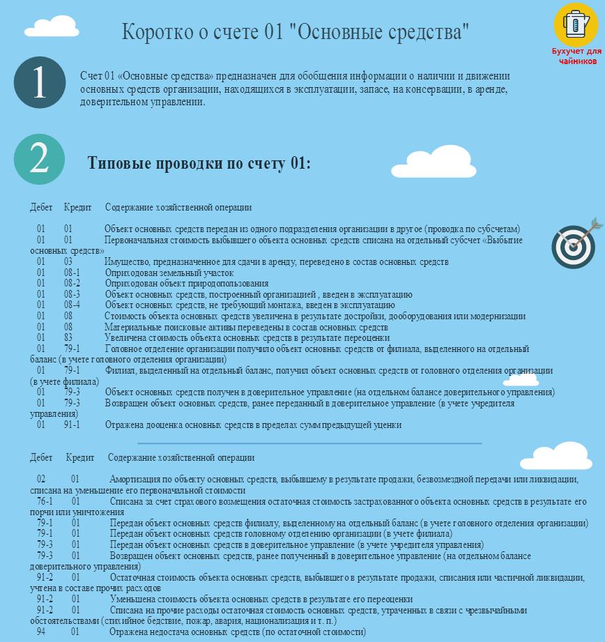 """Счет 01 """"Основные средства"""". Проводки"""