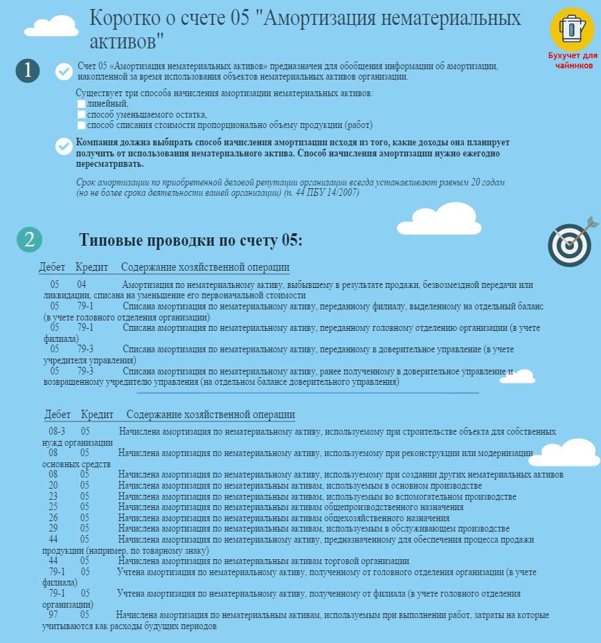 """Бухгалтерский счет 05 """"Амортизация нематериальных активов"""" в бухучете. Типовые проводки"""