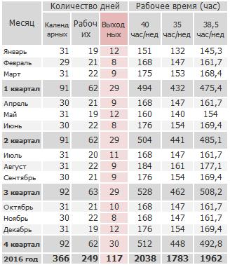 Нормы рабочего времени для производственного календаря Беларуси