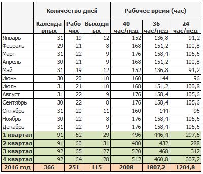 Нормы рабочего времени в производственном календаре Украины