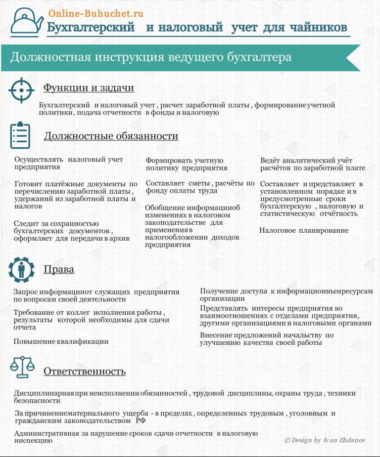 Должностная инструкция Директора Спорткомплекса
