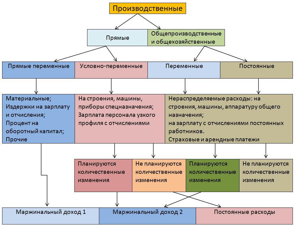Классификация затрат в растениеводстве. Учет в растениеводстве