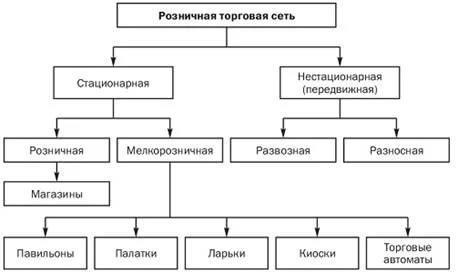 Розничная торговая сеть