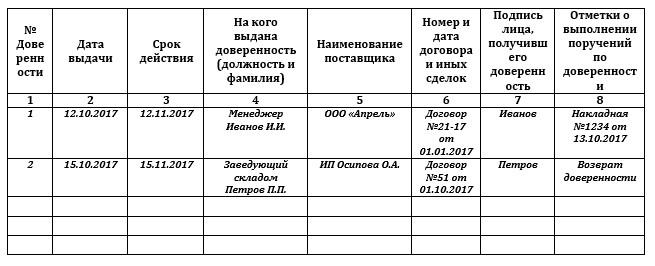 Пример заполнения журнала учета выданных доверенностей М-3