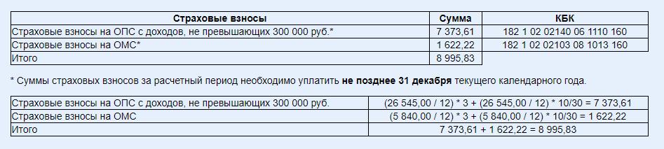 Как рассчитать сумму взносов ИП за неполный год