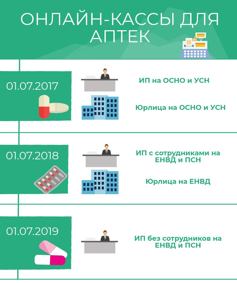 Онлайн-кассы для аптек в 2018 году