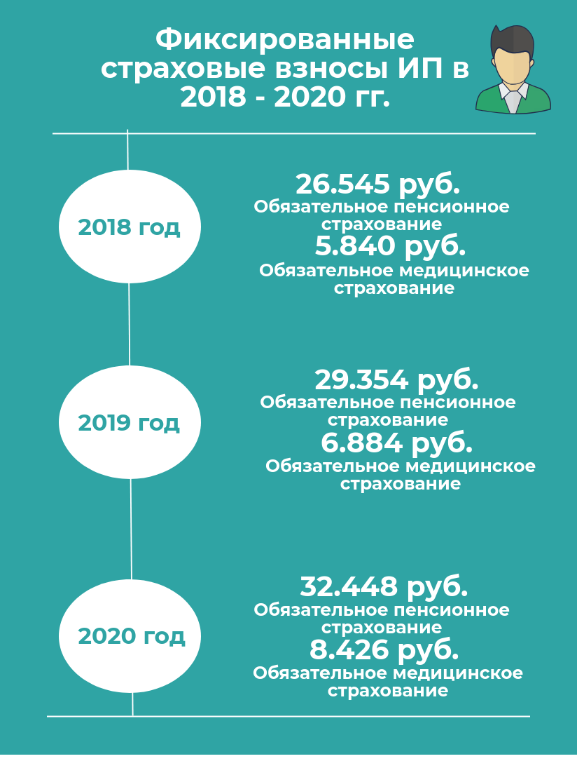 Фиксированный платеж в пенсионный фонд в 2018 году для ип