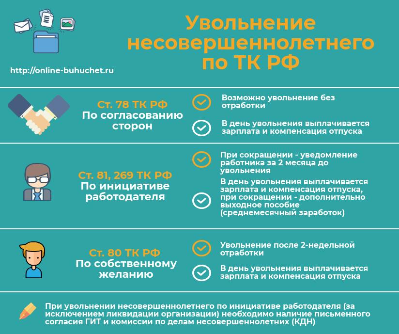Увольнение несовершеннолетнего по ТК РФ