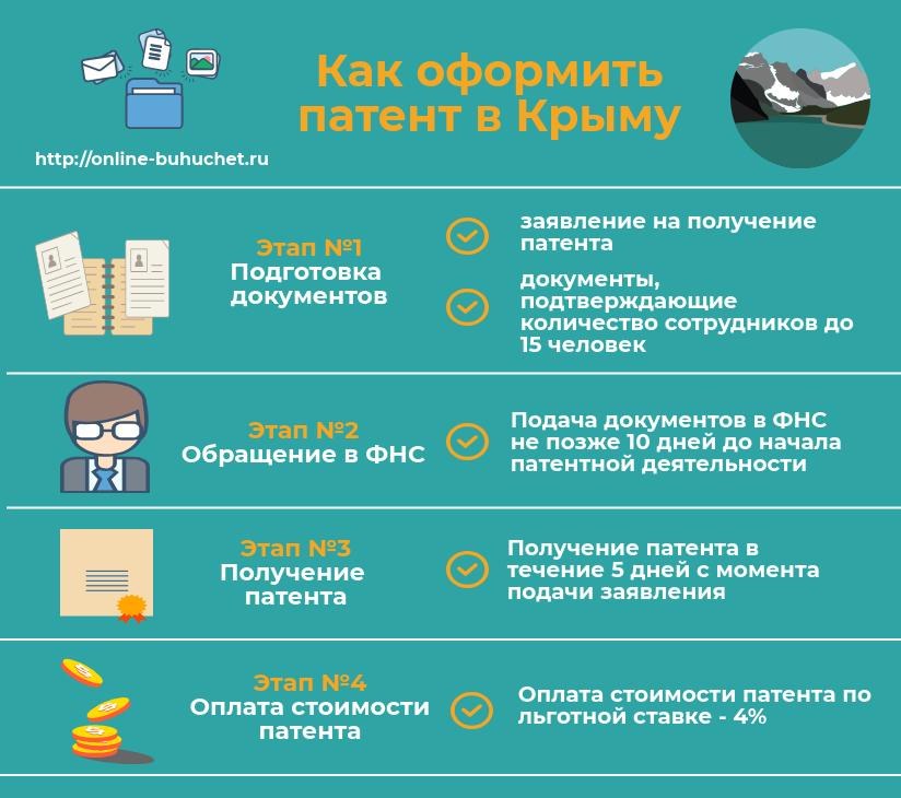 Как оформить патент в Крыму