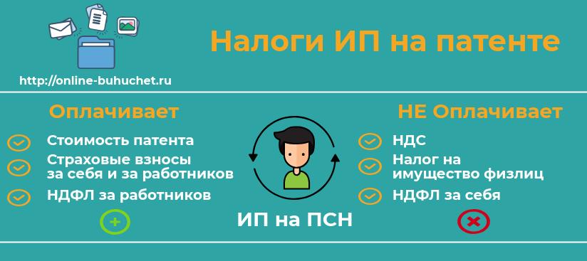 Патентная система налогообложения в 2020 году для ип самарская область