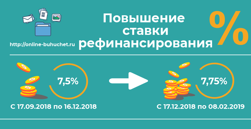 Как рассчитать пеню по новой ставке рефинансирования