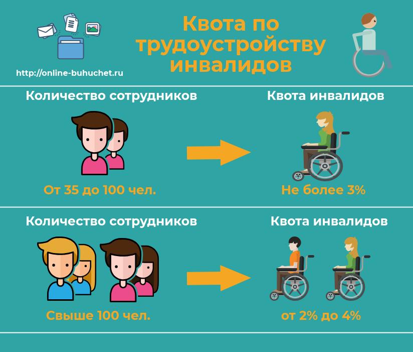 Квота для приема на работу инвалидов
