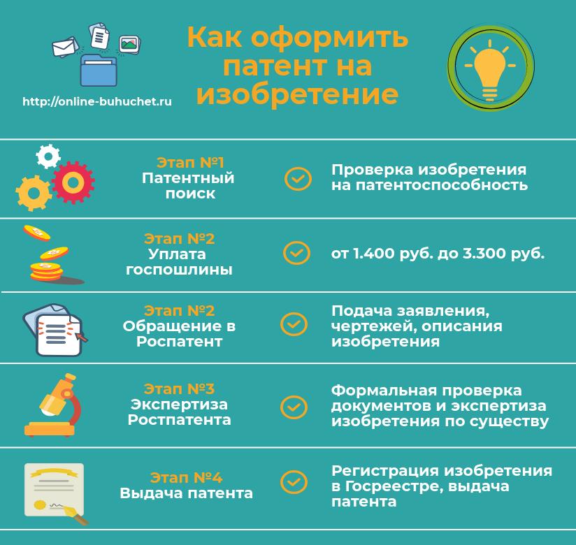 Патент промышленного права