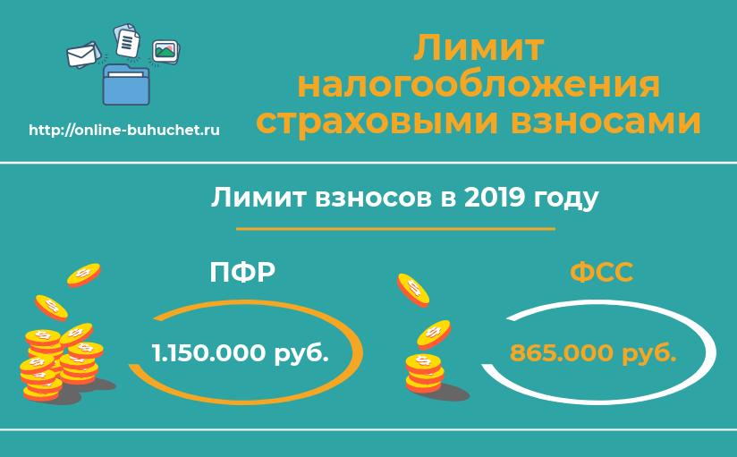 Предельная величина страховых взносов в 2019 году
