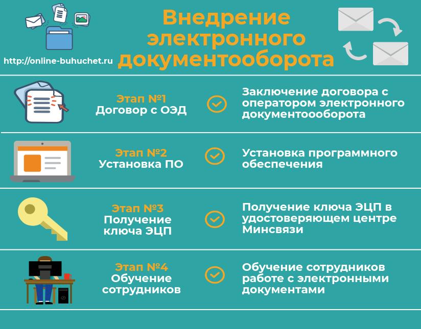 Внедрение электронного документооборота на предприятии