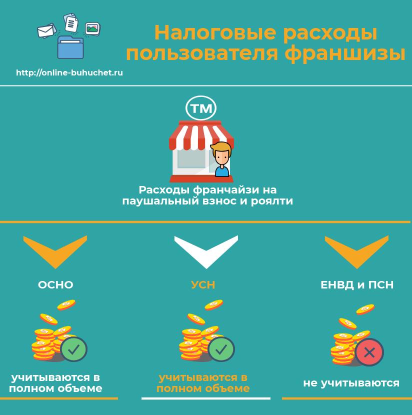 Налогообложение договора коммерческой концессии