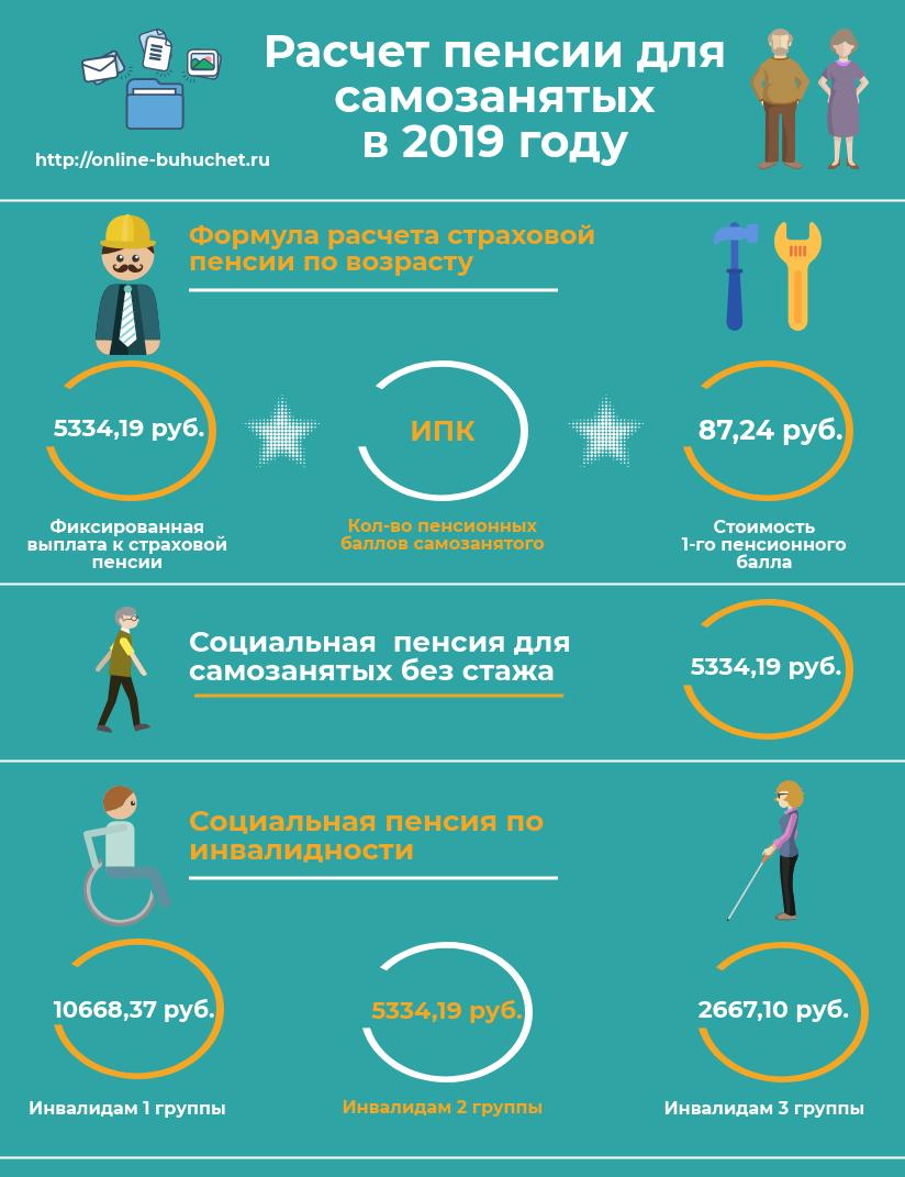 Как рассчитать пенсию для самозанятого в 2019 году