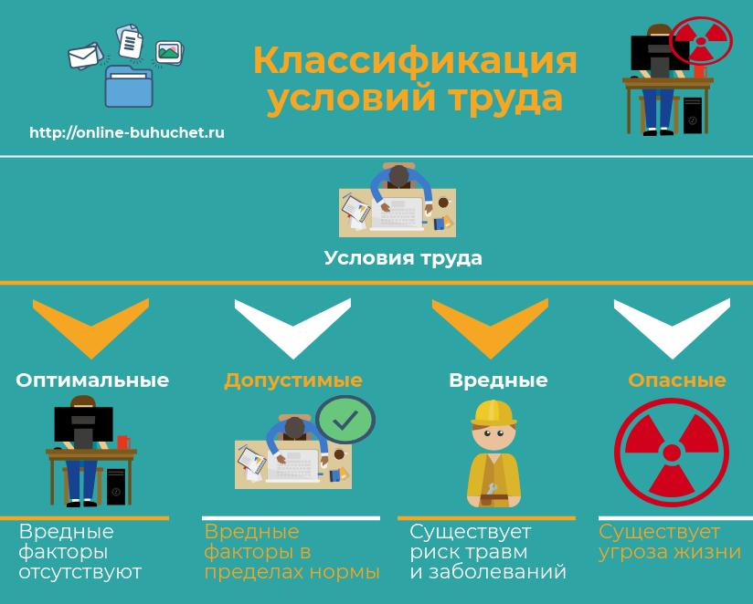Классификация вредных условий труда
