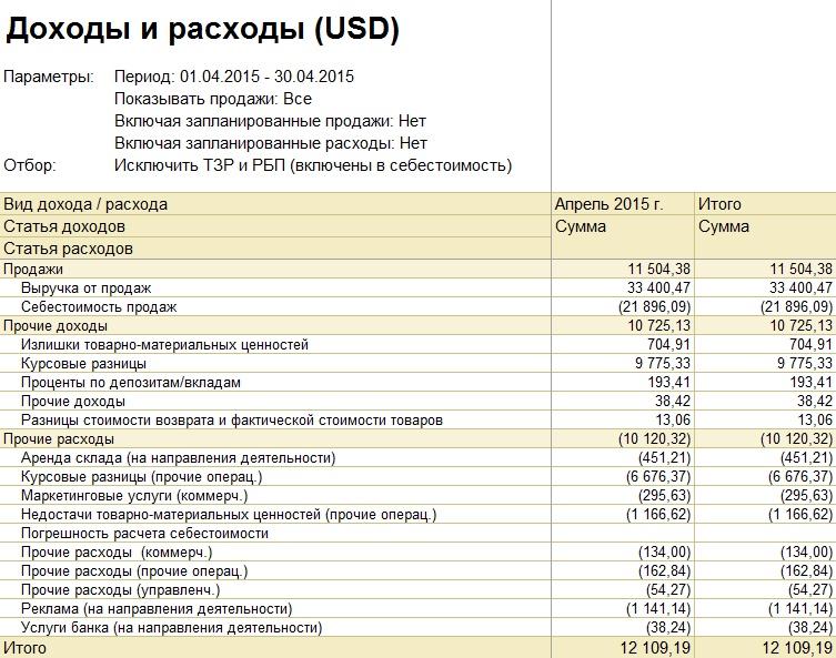 Отчеты по финансовым результатам в 1С Управление торговлей