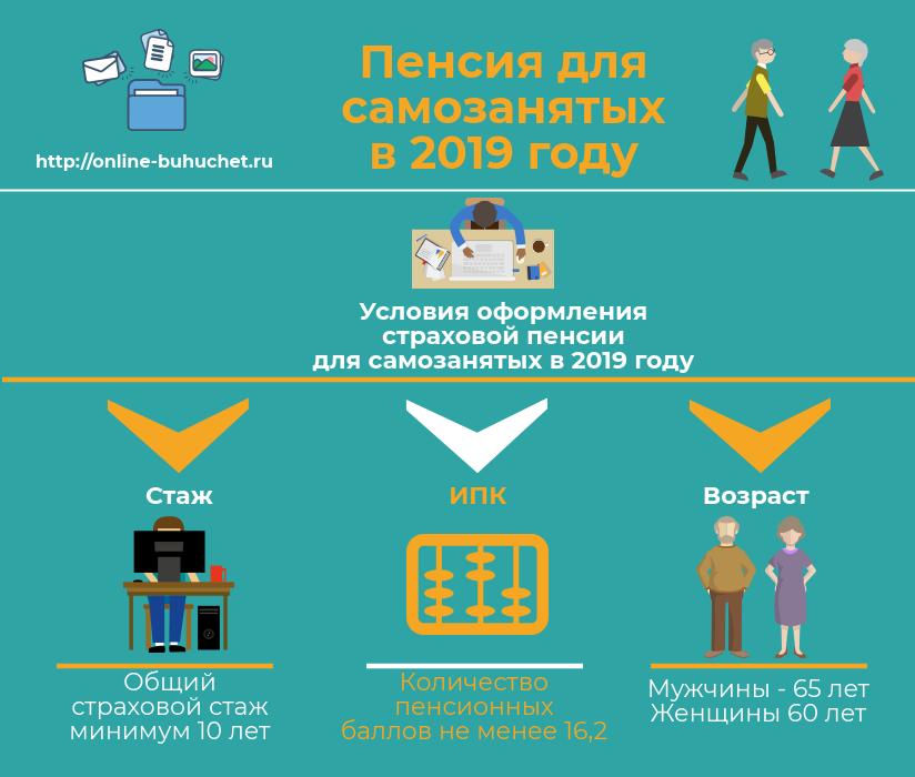 Пенсия для самозанятых в 2019 году