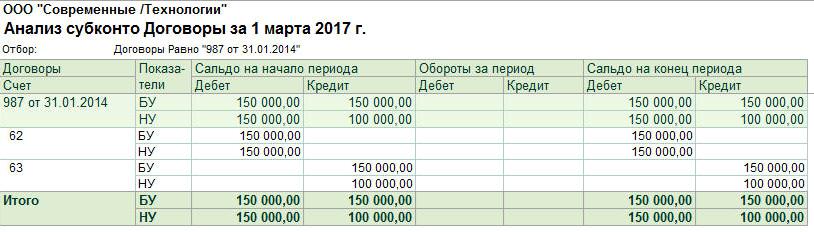 Списание безнадежной дебиторской задолженности в 1С