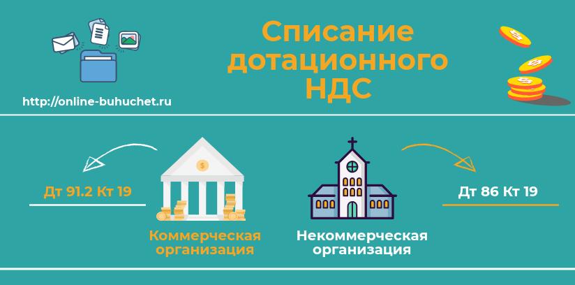 Учет дотационного НДС в 2019 году