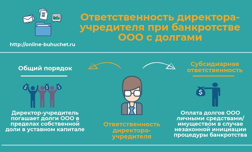 Ответственность директора при банкротстве ООО с долгами