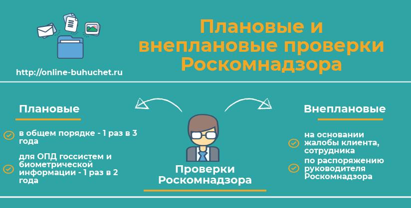 Проверка Роскомнадзора по защите персональных данных