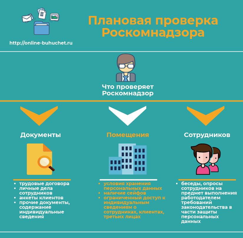 Что проверяет Роскомнадзор при плановой проверке