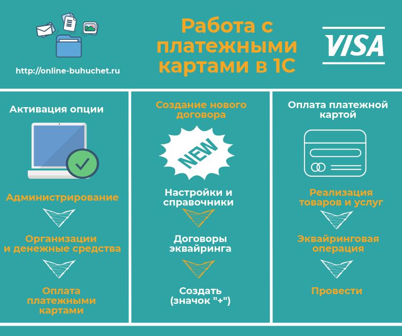 Работа с платежными картами в 1С Управление торговлей