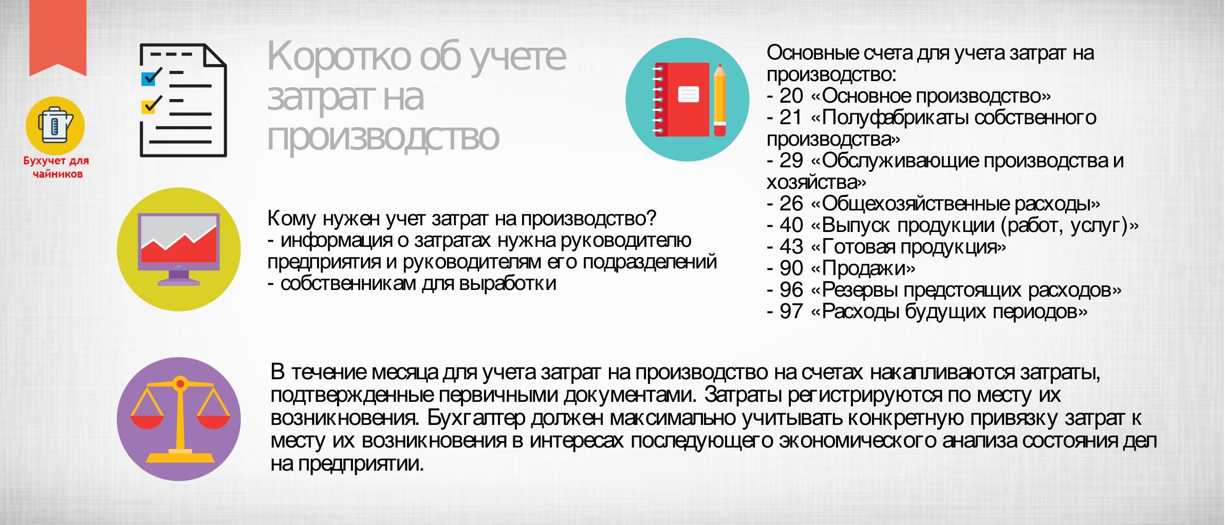 Кратко об учете затрат на производстве: инфографика