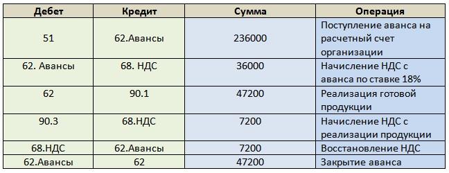 Учет расчетов с покупателями и заказчиками (счет 62). Пример проводок